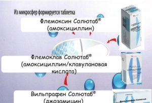 Состав и фармакологическое действие препарата