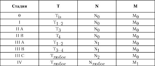 Система TNM