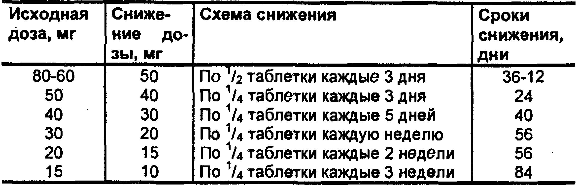 Таблица дозировок препарата